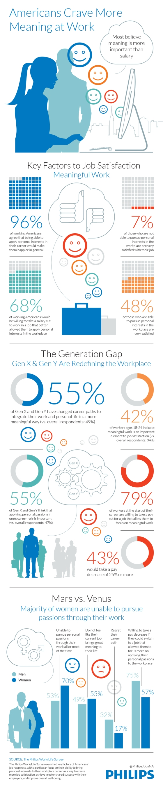 INFOGRAPHIC - What makes you happy at work V2